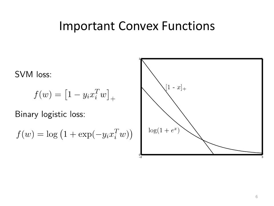 Important Convex Functions