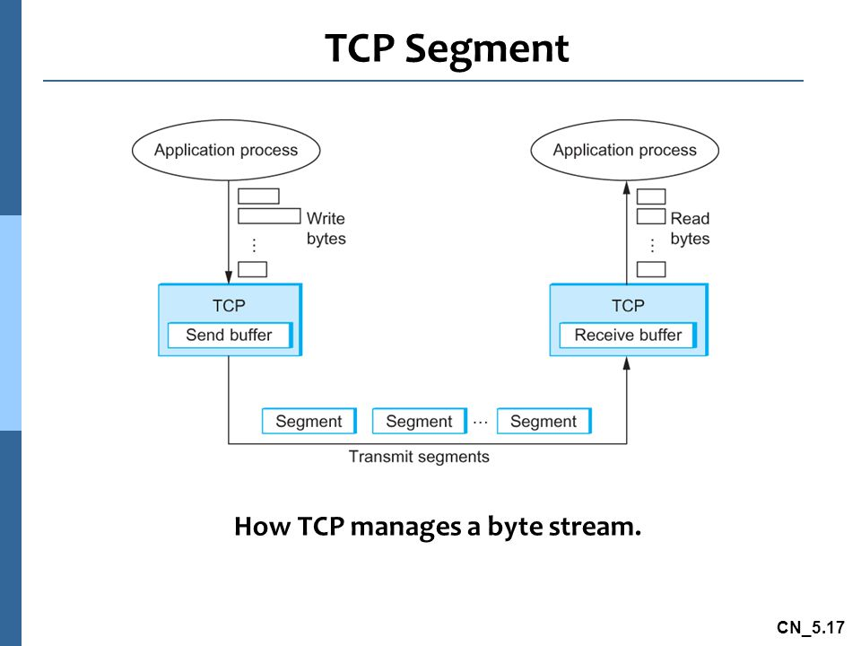 How TCP manages a byte stream.