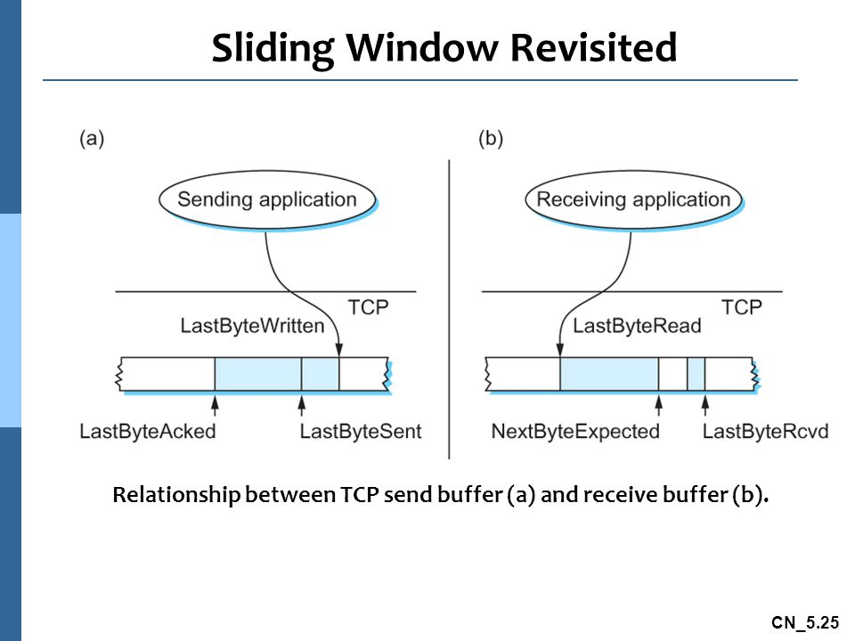 Sliding Window Revisited