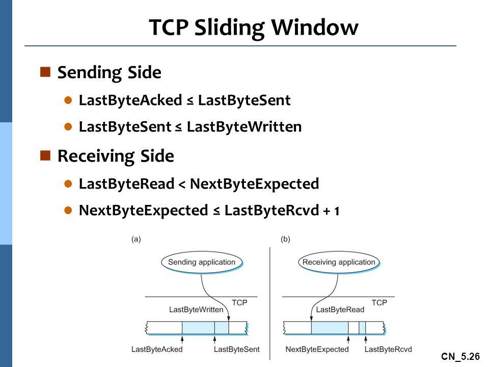 TCP Sliding Window Sending Side Receiving Side