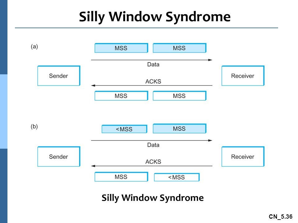 Silly Window Syndrome Silly Window Syndrome
