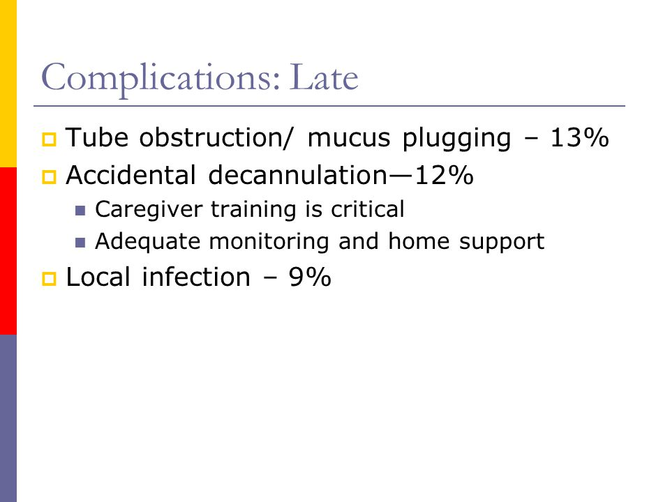 Complications: Late Tube obstruction/ mucus plugging – 13%