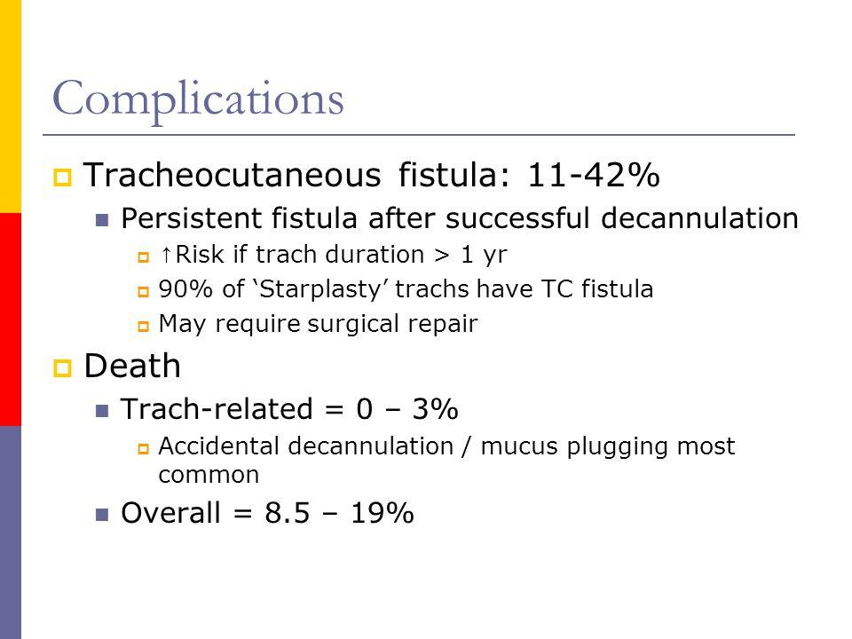 Complications Tracheocutaneous fistula: 11-42% Death
