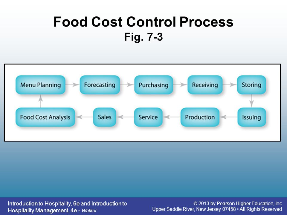 How To Control Restaurant Food Cost