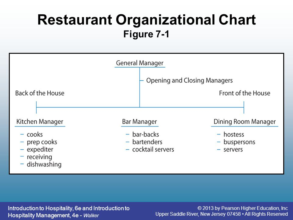 Restaurant Kitchen Organization Chart restaurant operations - ppt video online download