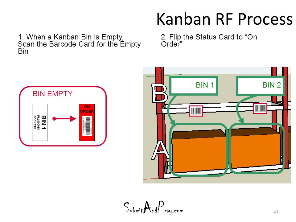 Kanban RF Process 1. When a Kanban Bin is Empty, Scan the Barcode Card for the Empty Bin. 2. Flip the Status Card to On Order