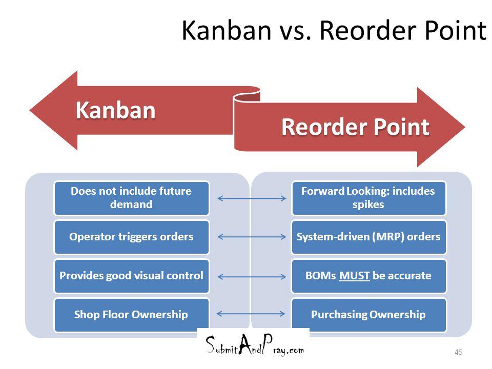 Kanban vs. Reorder Point