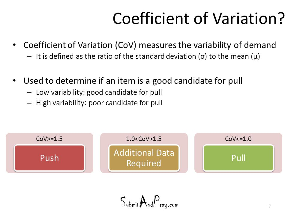 Coefficient of Variation
