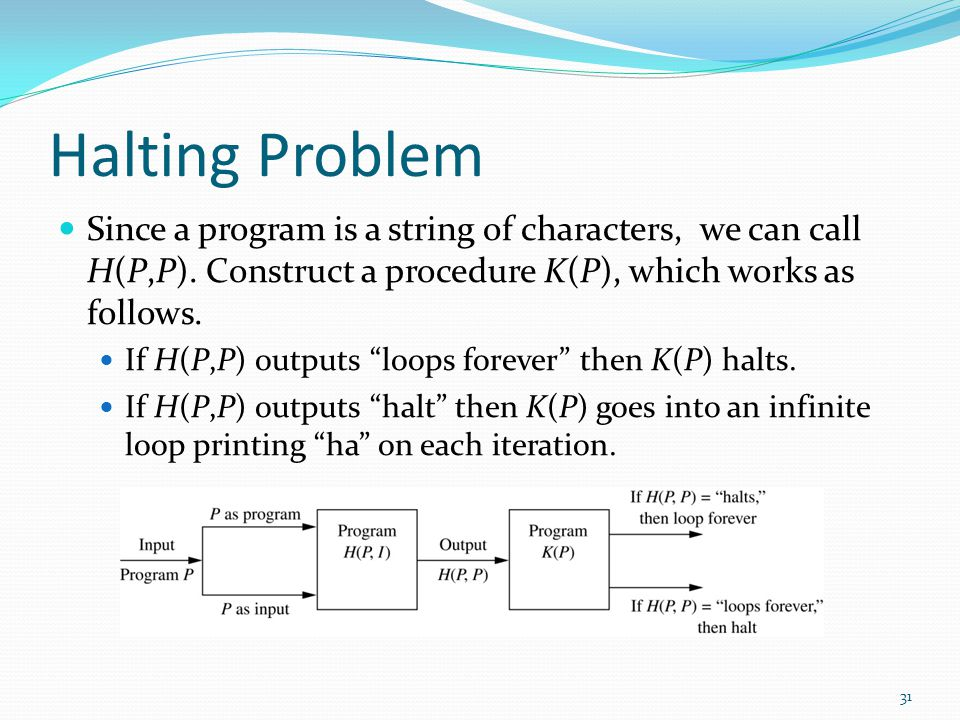 Halting Problem Since a program is a string of characters, we can call H(P,P). Construct a procedure K(P), which works as follows.