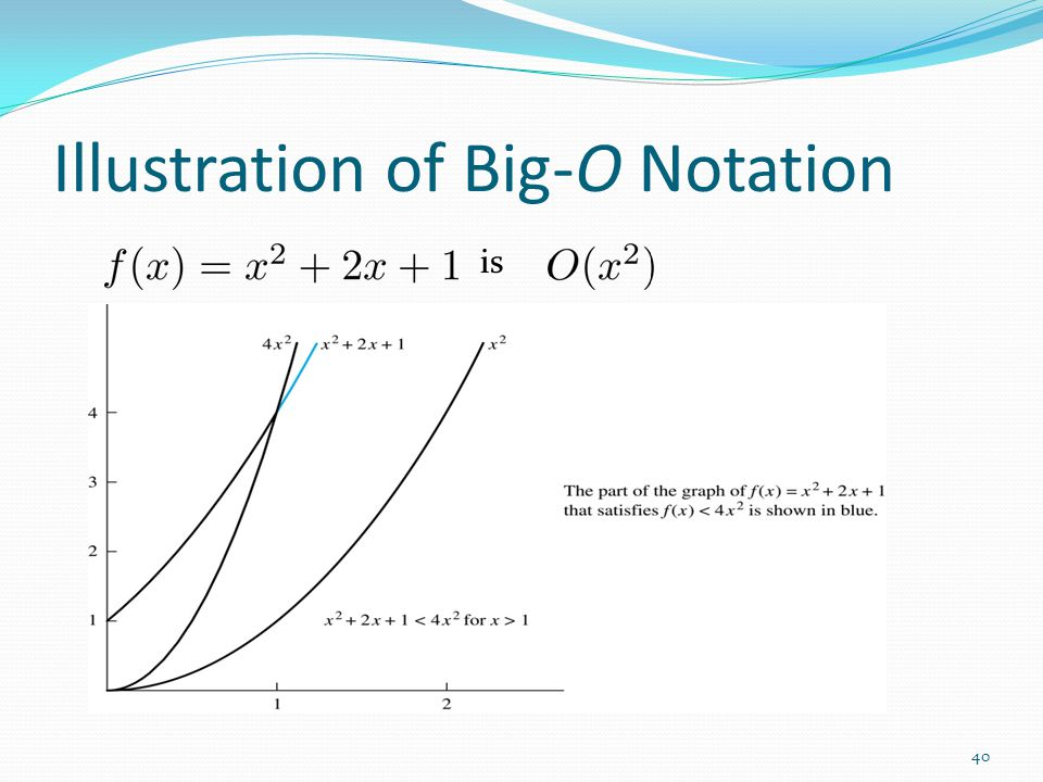 Illustration of Big-O Notation