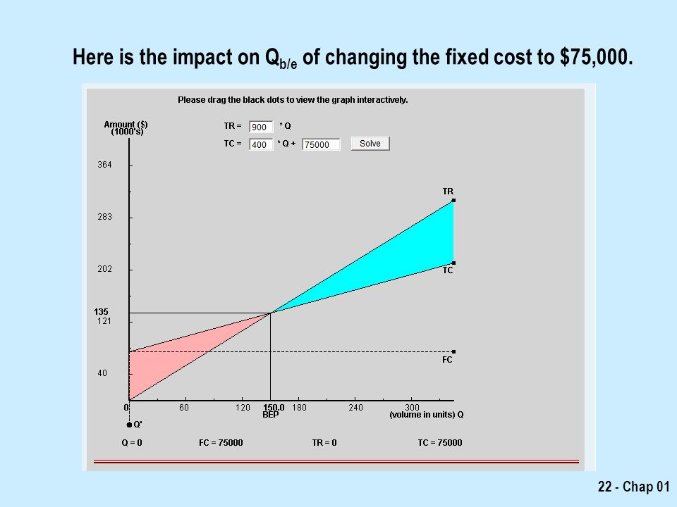 Here is the impact on Qb/e of changing the fixed cost to $75,000.