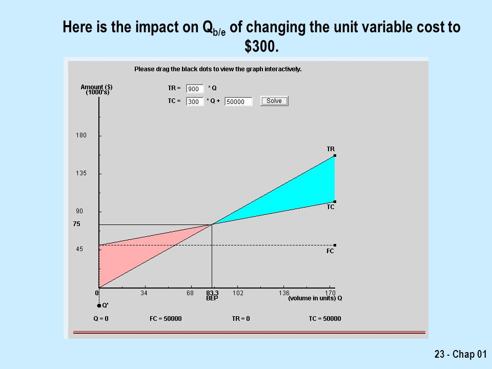 how to find unit variable cost