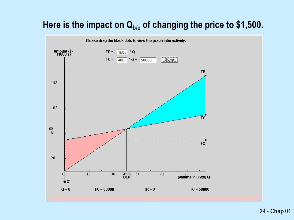 Here is the impact on Qb/e of changing the price to $1,500.