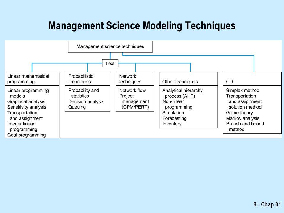 Management Science Modeling Techniques