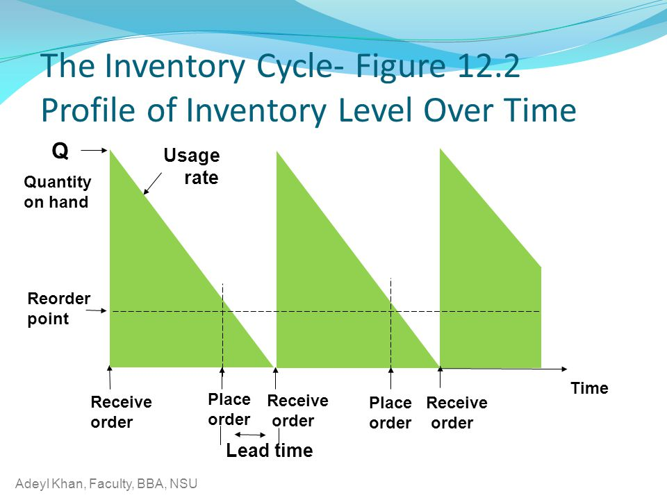 The Inventory Cycle- Figure 12.2 Profile of Inventory Level Over Time