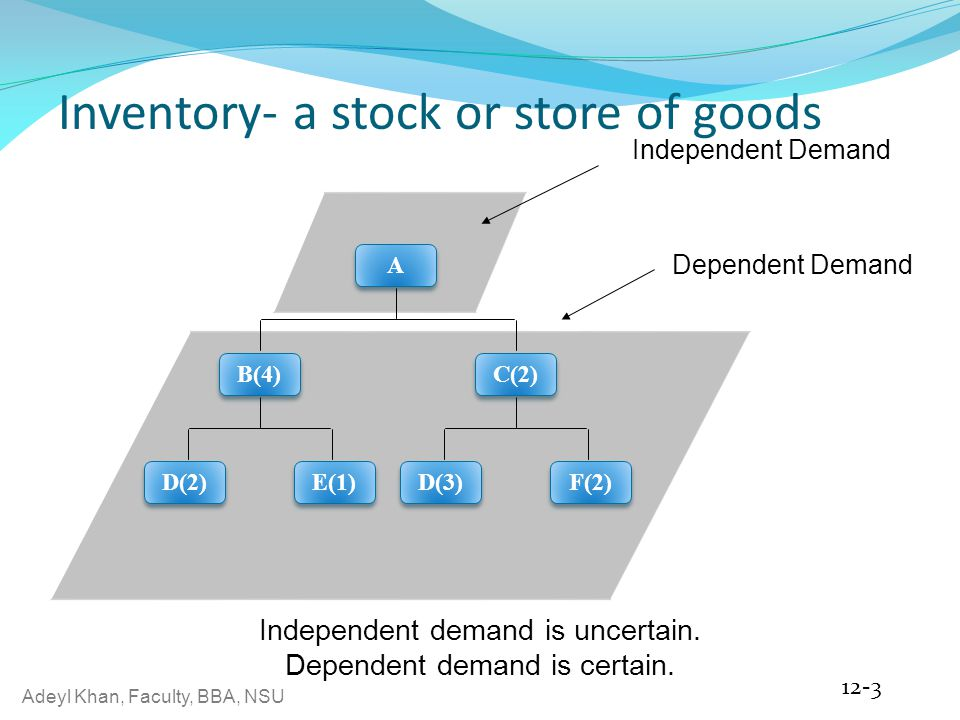 Inventory- a stock or store of goods