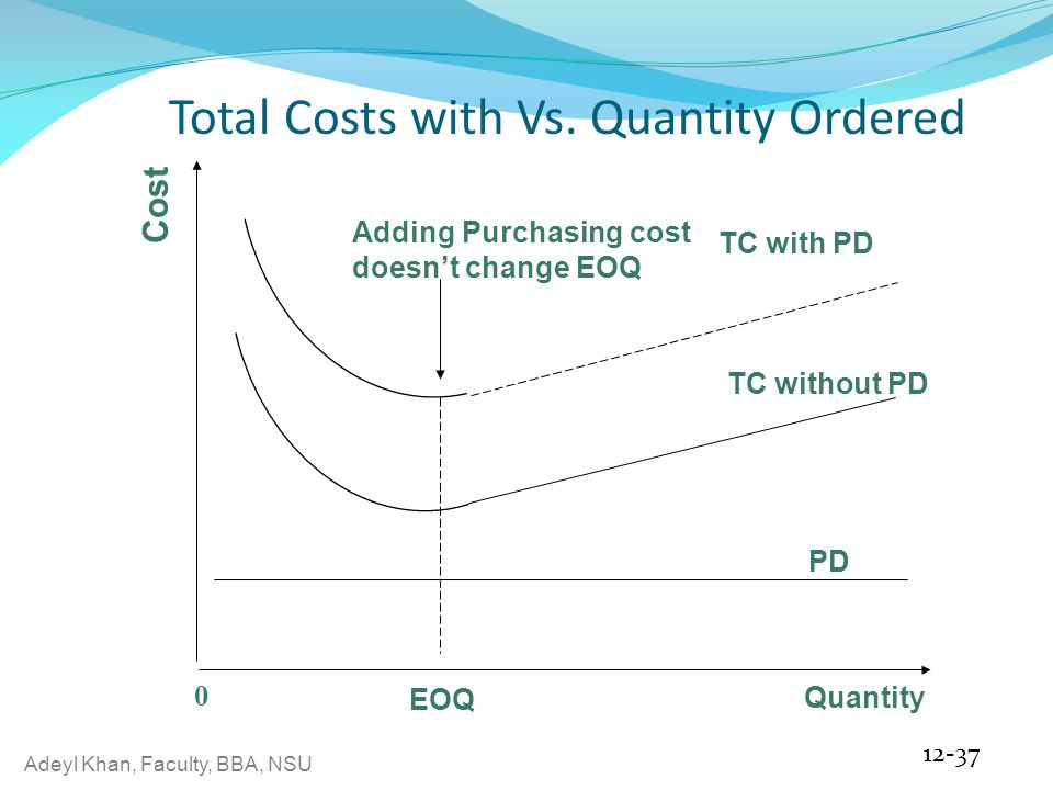 Total Costs with Vs. Quantity Ordered
