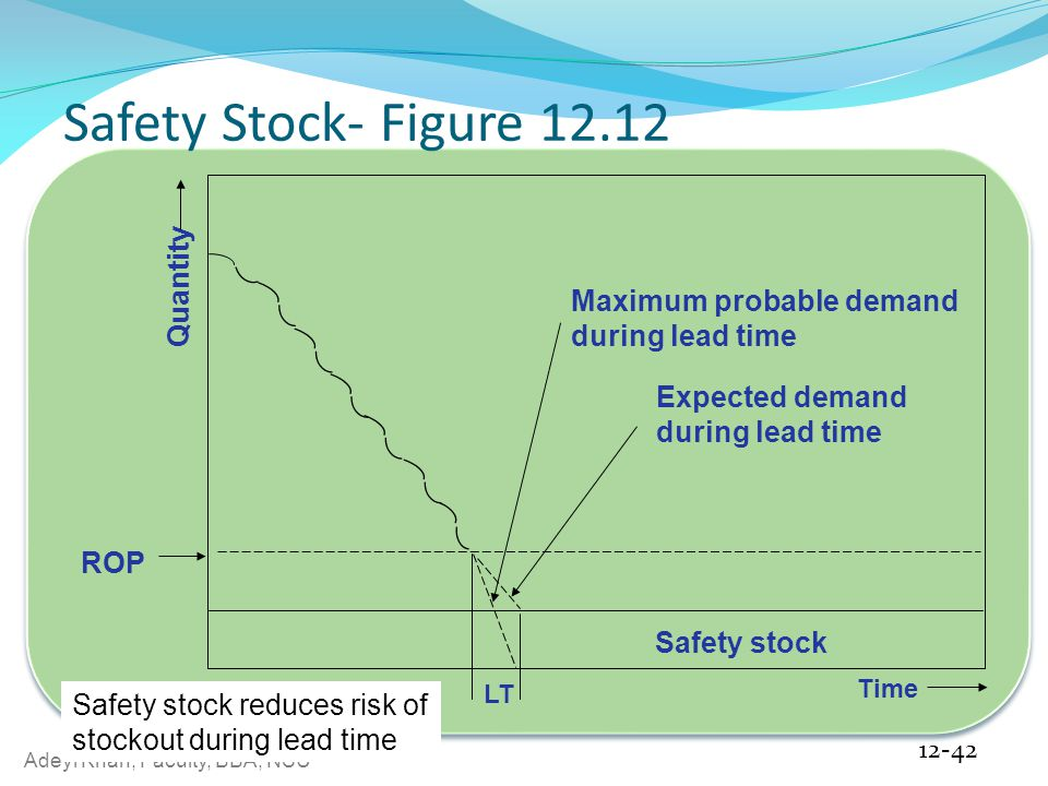 Safety Stock- Figure 12.12 Quantity Maximum probable demand