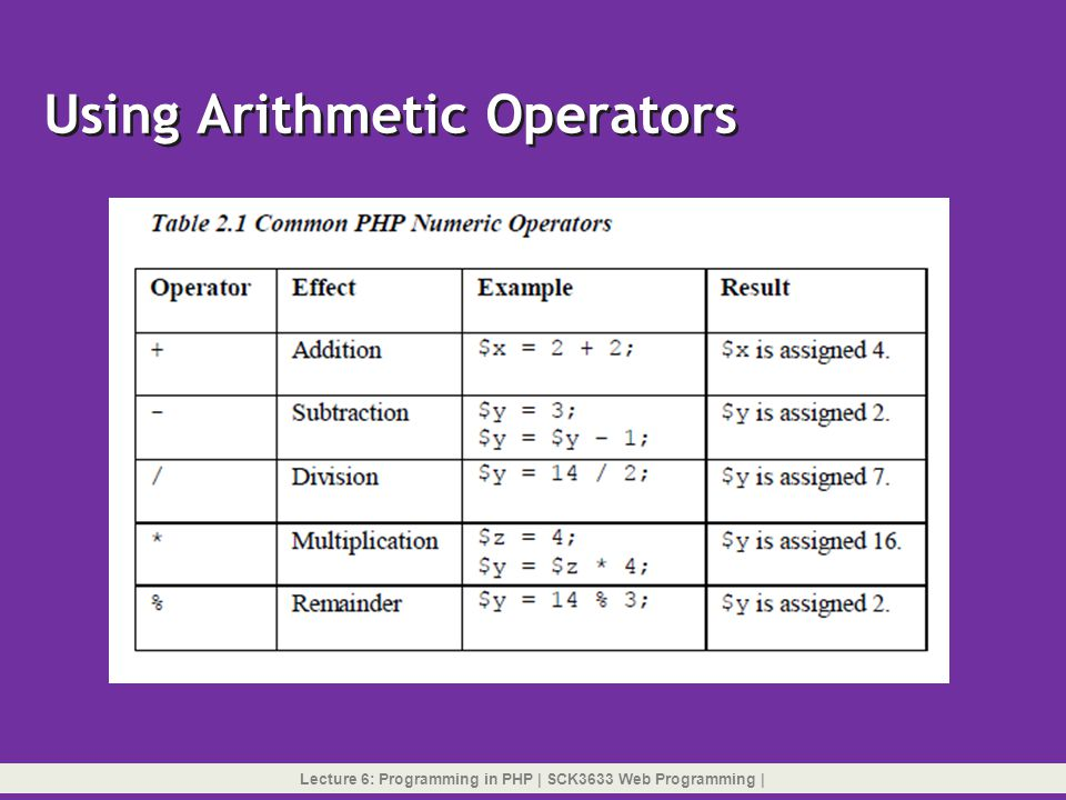 Using Arithmetic Operators