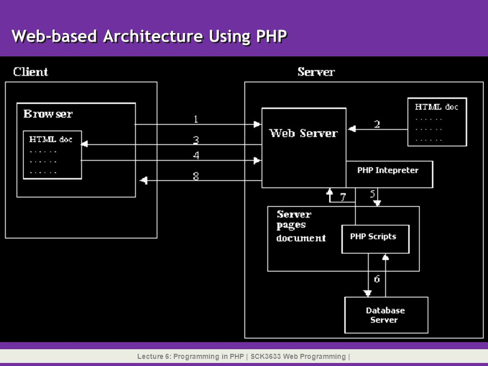 Web-based Architecture Using PHP