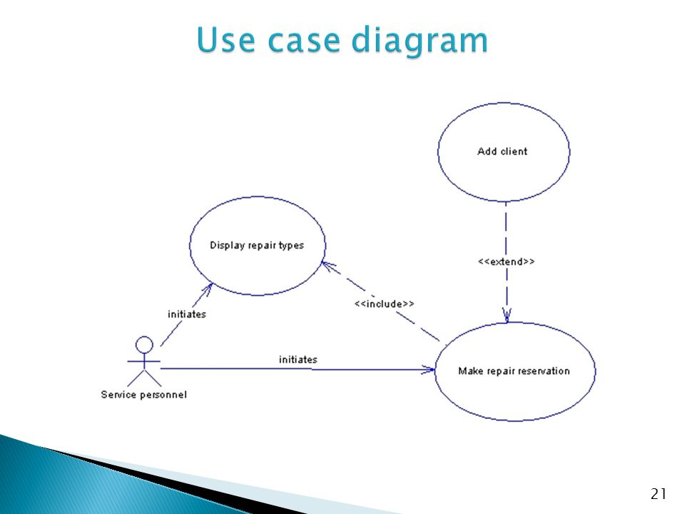 Use case diagram No additional notes