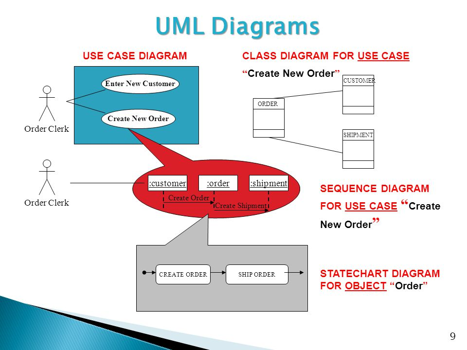 UML Diagrams STATECHART DIAGRAM FOR OBJECT Order USE CASE DIAGRAM