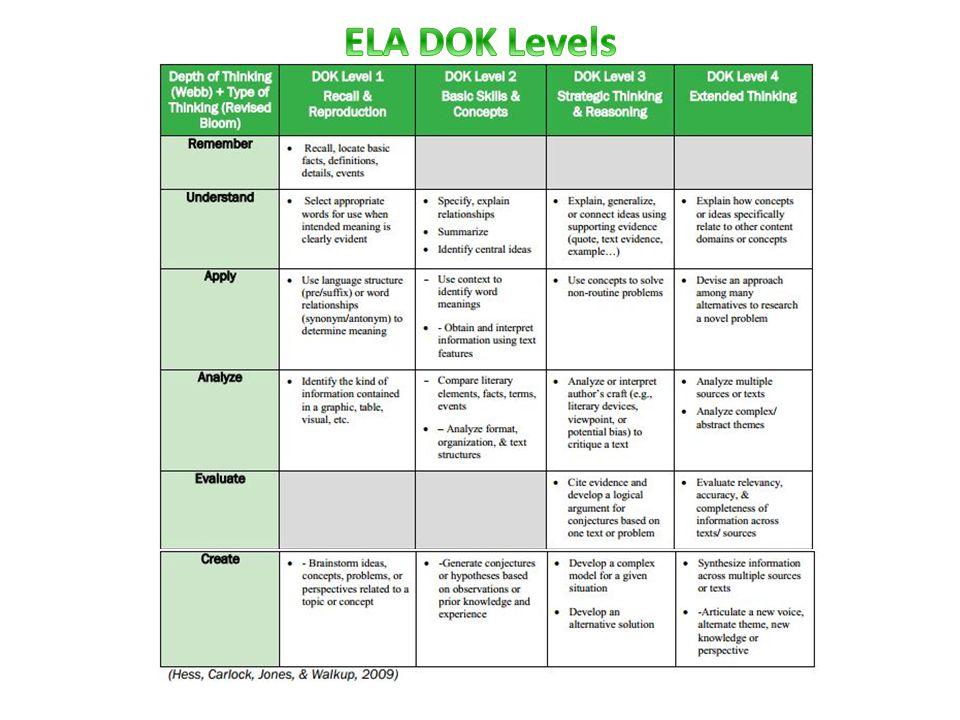 ELA DOK Levels
