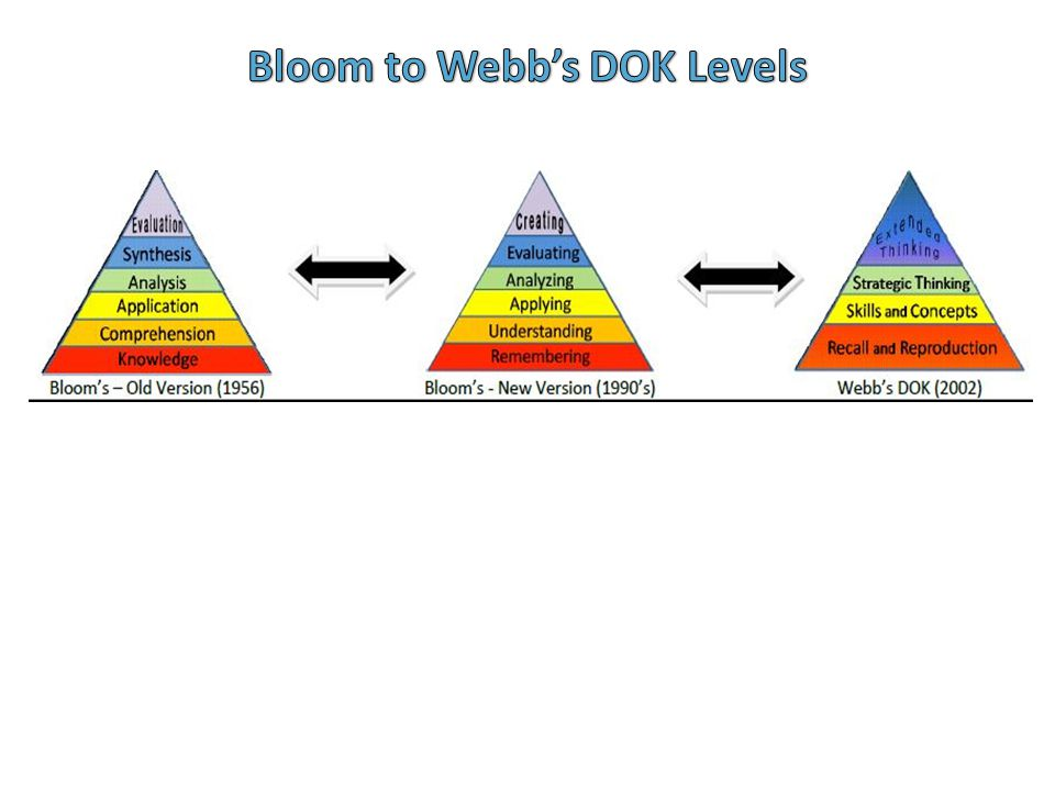 Bloom to Webb's DOK Levels