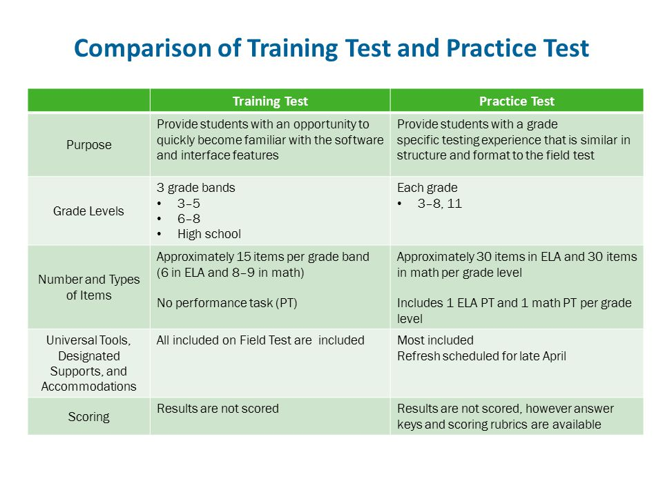 Comparison of Training Test and Practice Test
