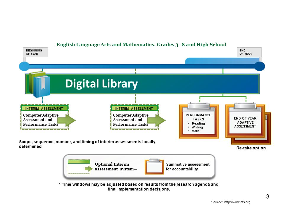 English Language Arts and Mathematics, Grades 3–8 and High School