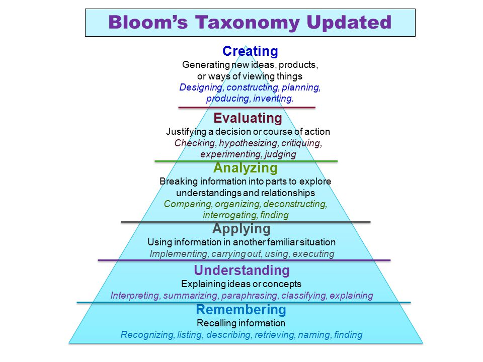 Bloom's Taxonomy Updated