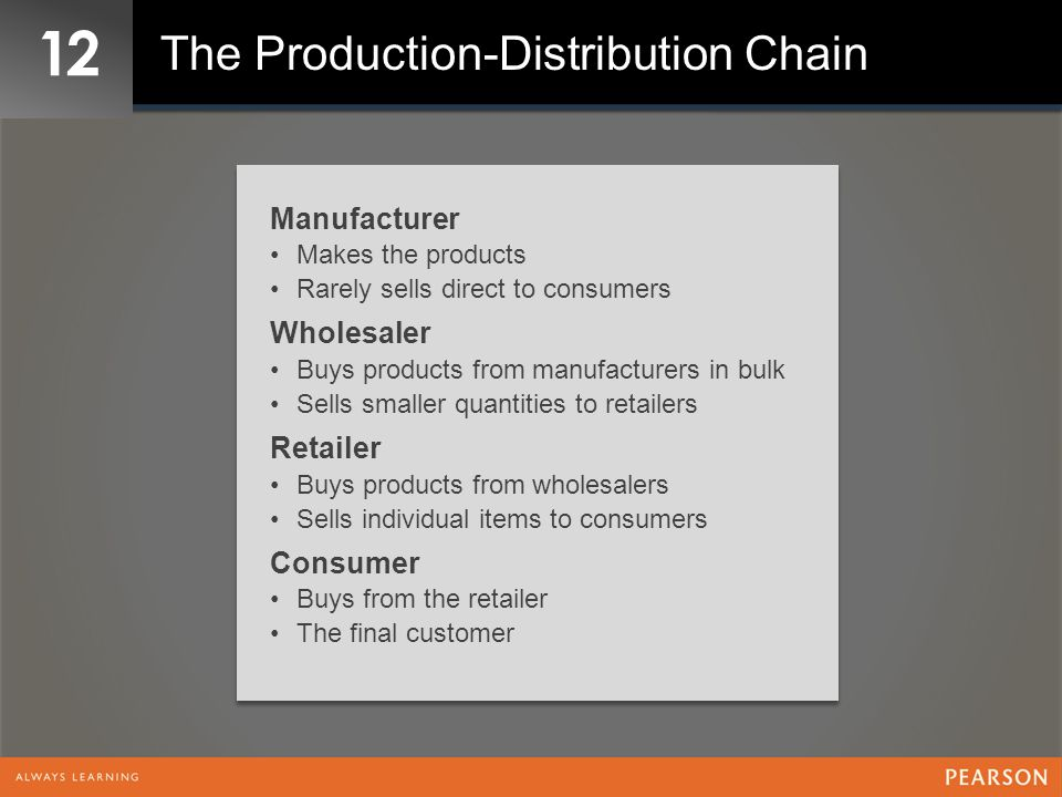 12 The Production-Distribution Chain Manufacturer Wholesaler Retailer