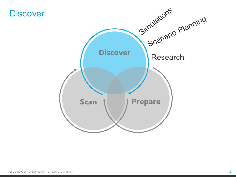 Discover Simulations Scenario Planning Discover Research Scan Prepare