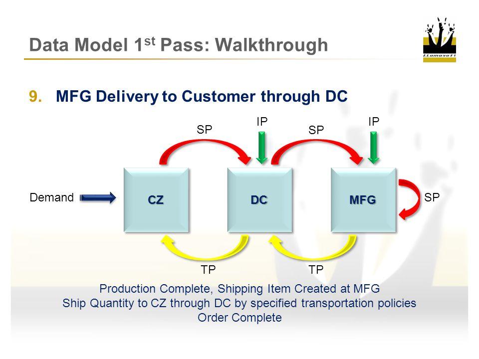 Data Model 1st Pass: Walkthrough