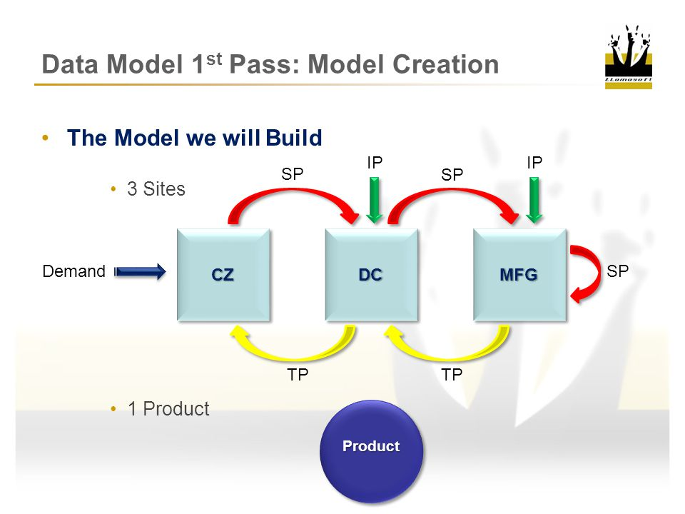 Data Model 1st Pass: Model Creation