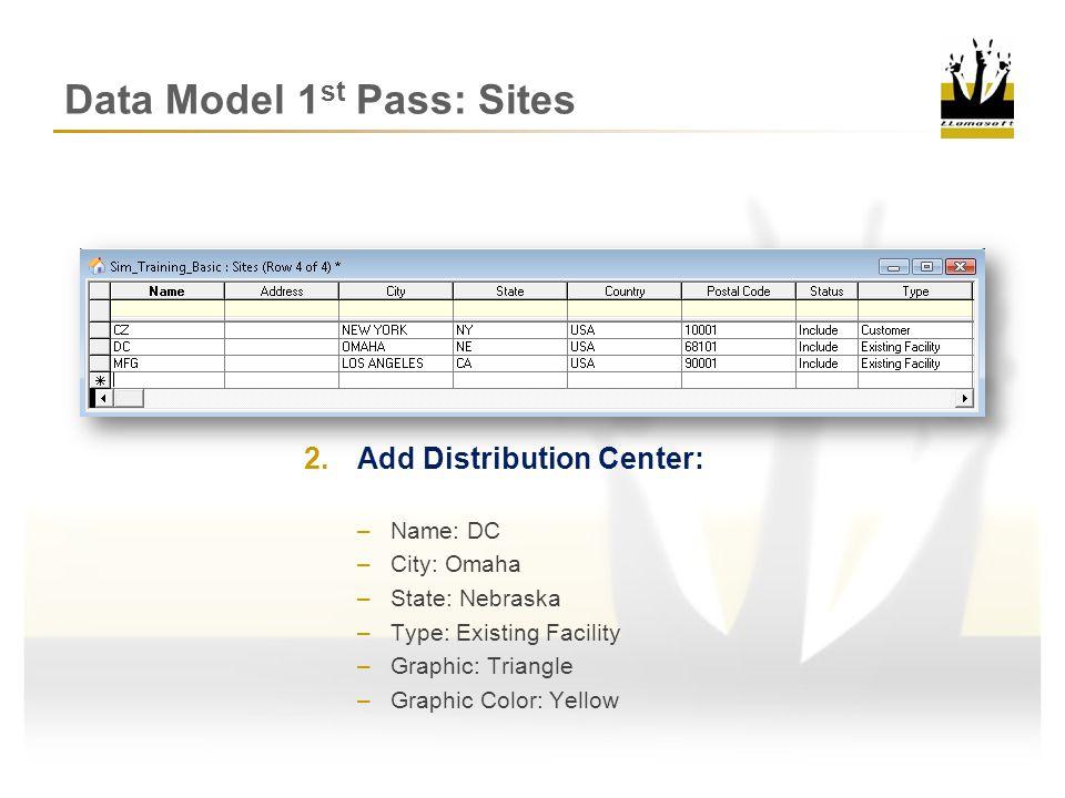 Data Model 1st Pass: Sites