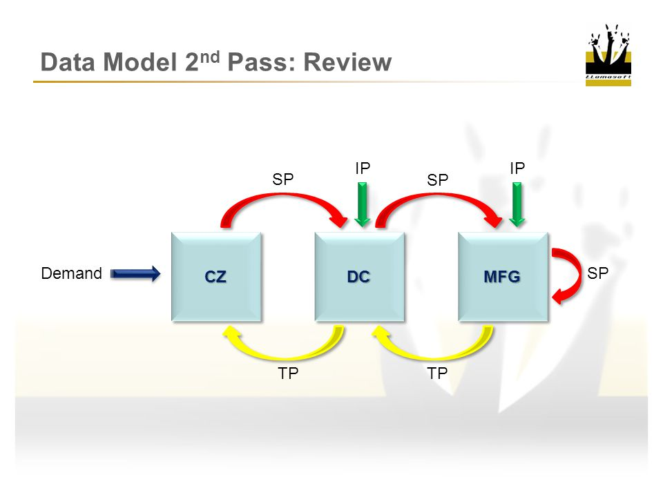 Data Model 2nd Pass: Review