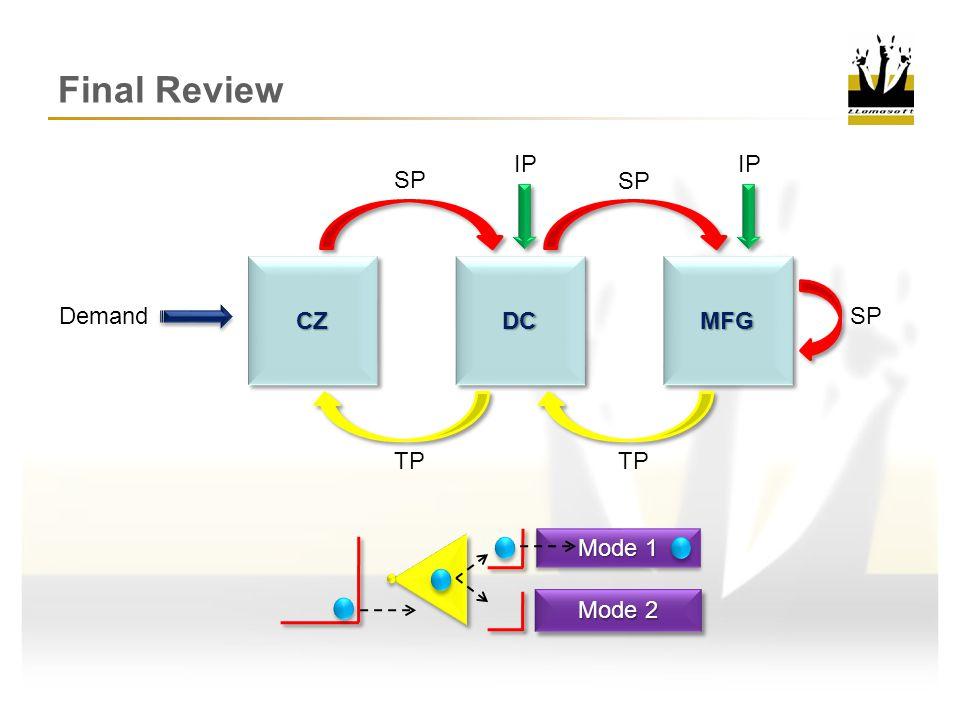 Final Review IP IP SP SP CZ DC MFG SP Demand TP TP Mode 1 Mode 2