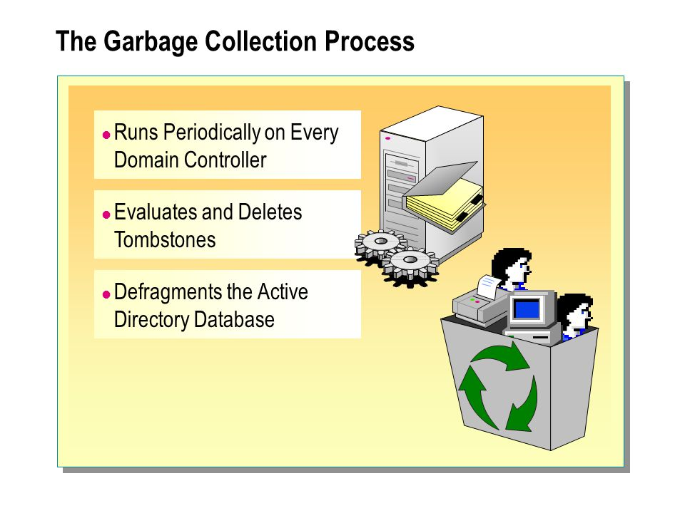 The Garbage Collection Process