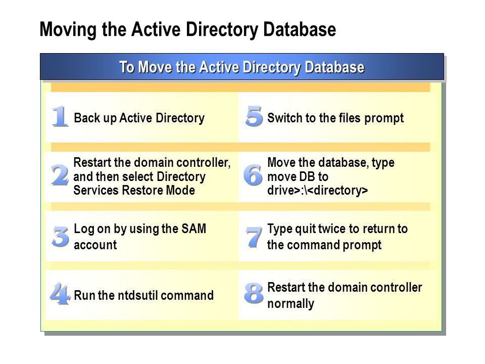 Moving the Active Directory Database