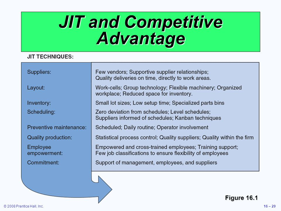 JIT and Competitive Advantage