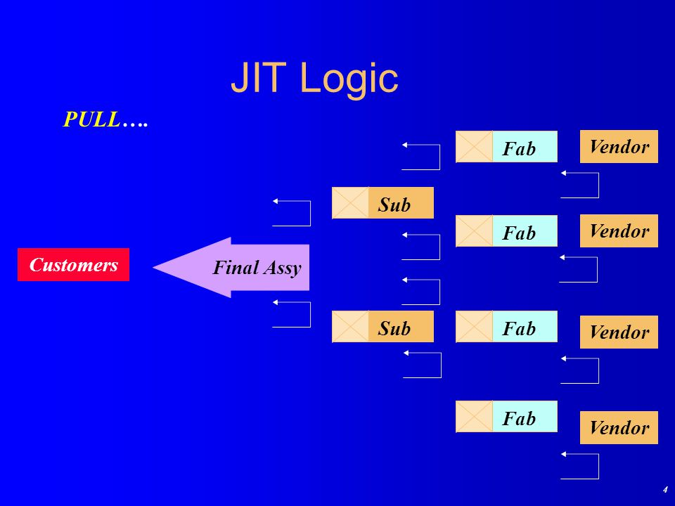 JIT Logic PULL…. Fab Vendor Sub Final Assy Customers 4