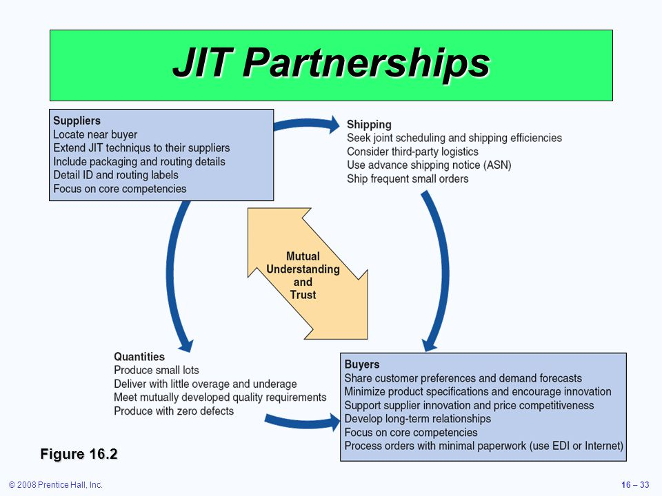 JIT Partnerships Figure 16.2