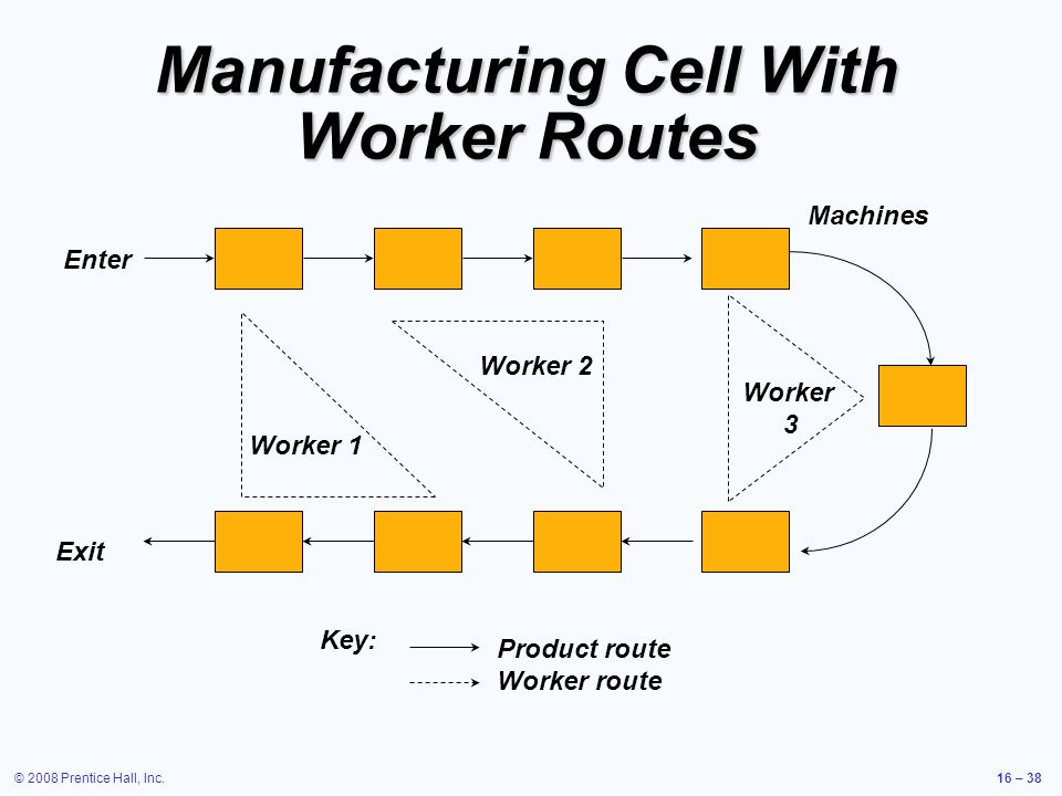 Manufacturing Cell With Worker Routes