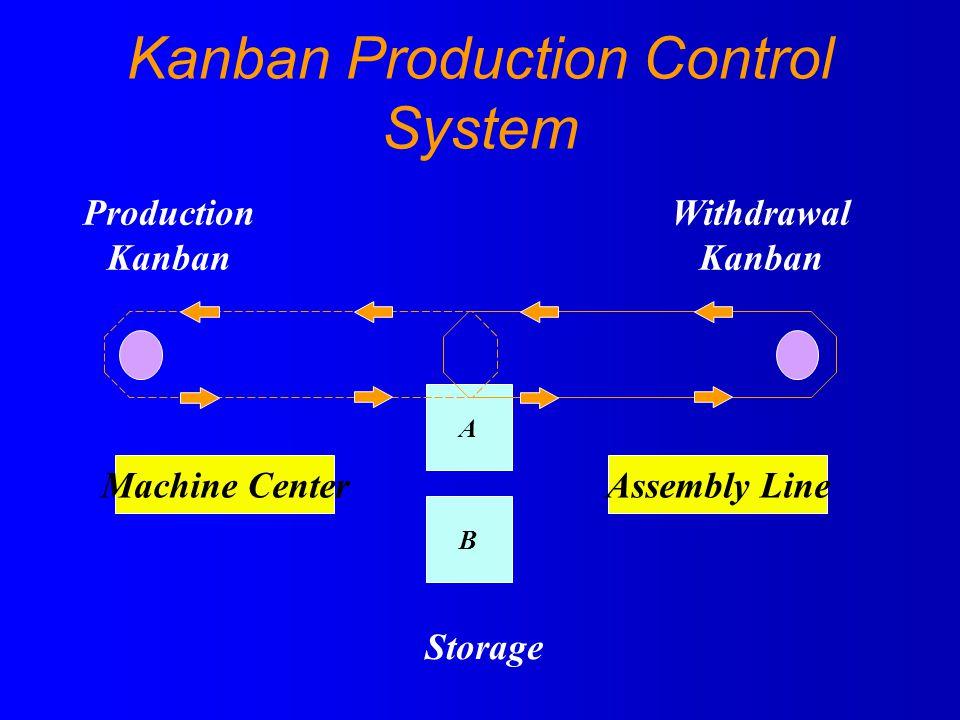 Kanban Production Control System