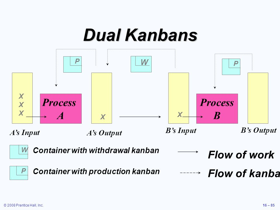 Dual Kanbans Process A Process B Flow of work Flow of kanban W