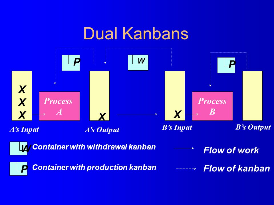 Dual Kanbans P P X X X W P Process A Process B Flow of work