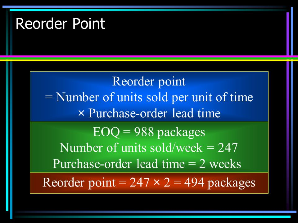 Reorder Point Reorder point = Number of units sold per unit of time
