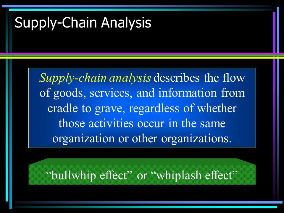 Supply-Chain Analysis