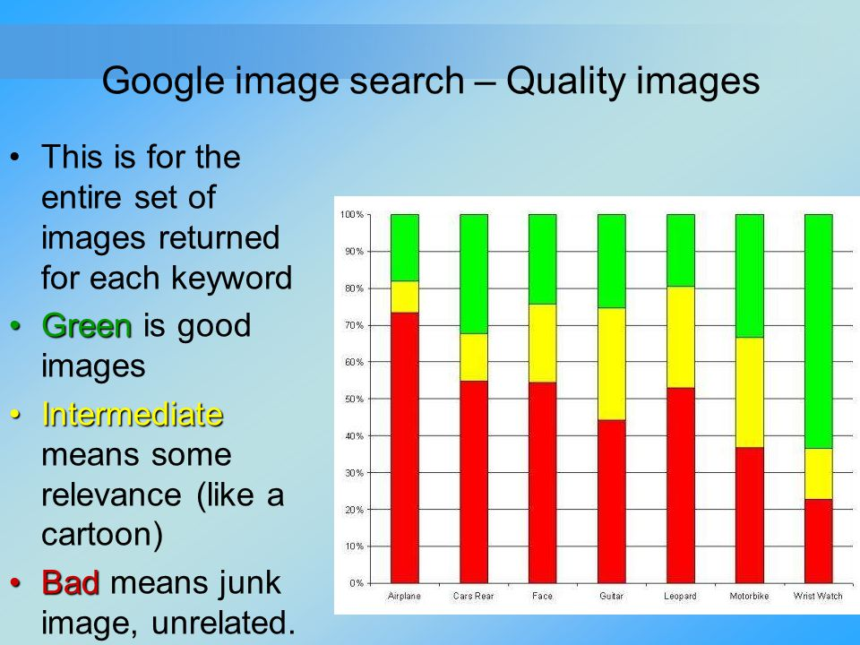 Google image search – Quality images